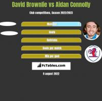 David Brownlie vs Aidan Connolly h2h player stats