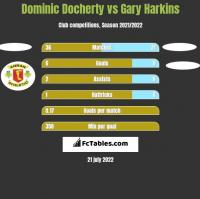 Dominic Docherty vs Gary Harkins h2h player stats
