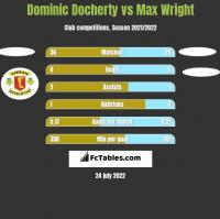 Dominic Docherty vs Max Wright h2h player stats