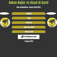 Rakan Najjar vs Assaf Al Qarni h2h player stats