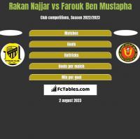 Rakan Najjar vs Farouk Ben Mustapha h2h player stats