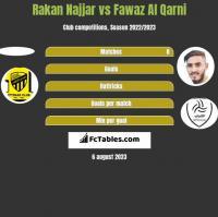 Rakan Najjar vs Fawaz Al Qarni h2h player stats