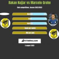 Rakan Najjar vs Marcelo Grohe h2h player stats