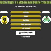 Rakan Najjar vs Mohammad Bagher Sadeghi h2h player stats
