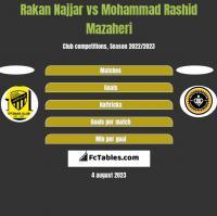 Rakan Najjar vs Mohammad Rashid Mazaheri h2h player stats