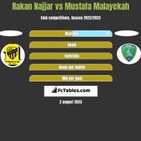 Rakan Najjar vs Mustafa Malayekah h2h player stats