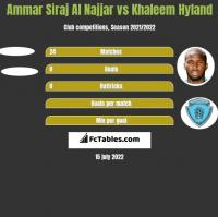 Ammar Siraj Al Najjar vs Khaleem Hyland h2h player stats