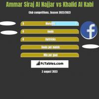 Ammar Siraj Al Najjar vs Khalid Al Kabi h2h player stats