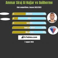 Ammar Siraj Al Najjar vs Guilherme h2h player stats