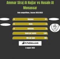 Ammar Siraj Al Najjar vs Husain Al Monassar h2h player stats