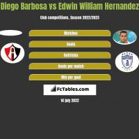 Diego Barbosa vs Edwin William Hernandez h2h player stats