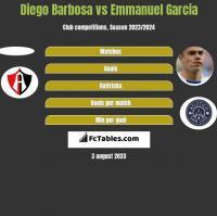 Diego Barbosa vs Emmanuel Garcia h2h player stats