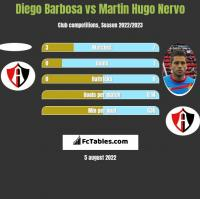 Diego Barbosa vs Martin Hugo Nervo h2h player stats