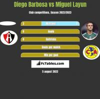 Diego Barbosa vs Miguel Layun h2h player stats