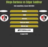 Diego Barbosa vs Edgar Saldivar h2h player stats