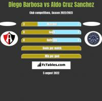 Diego Barbosa vs Aldo Cruz Sanchez h2h player stats