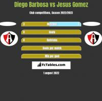 Diego Barbosa vs Jesus Gomez h2h player stats
