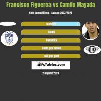 Francisco Figueroa vs Camilo Mayada h2h player stats