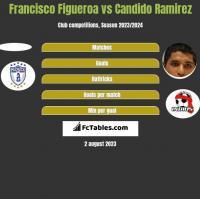 Francisco Figueroa vs Candido Ramirez h2h player stats