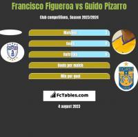 Francisco Figueroa vs Guido Pizarro h2h player stats