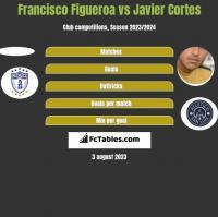 Francisco Figueroa vs Javier Cortes h2h player stats