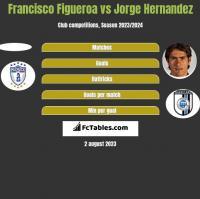 Francisco Figueroa vs Jorge Hernandez h2h player stats