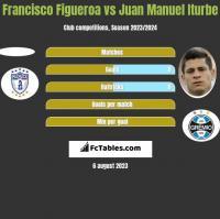 Francisco Figueroa vs Juan Manuel Iturbe h2h player stats