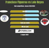 Francisco Figueroa vs Lolo Reyes h2h player stats
