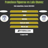 Francisco Figueroa vs Luis Chavez h2h player stats