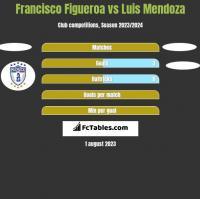Francisco Figueroa vs Luis Mendoza h2h player stats