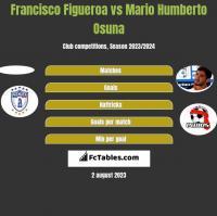 Francisco Figueroa vs Mario Humberto Osuna h2h player stats
