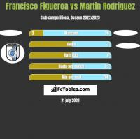 Francisco Figueroa vs Martin Rodriguez h2h player stats