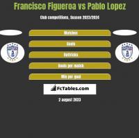 Francisco Figueroa vs Pablo Lopez h2h player stats