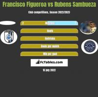 Francisco Figueroa vs Rubens Sambueza h2h player stats
