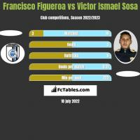 Francisco Figueroa vs Victor Ismael Sosa h2h player stats