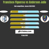 Francisco Figueroa vs Anderson Julio h2h player stats