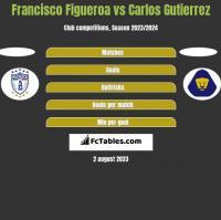 Francisco Figueroa vs Carlos Gutierrez h2h player stats
