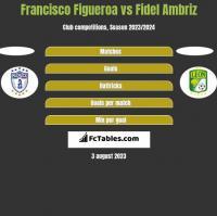 Francisco Figueroa vs Fidel Ambriz h2h player stats