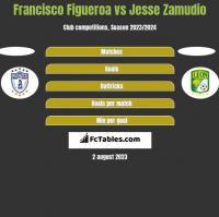 Francisco Figueroa vs Jesse Zamudio h2h player stats
