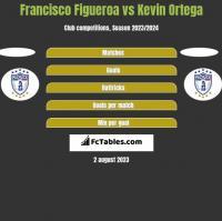 Francisco Figueroa vs Kevin Ortega h2h player stats