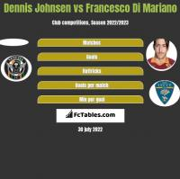 Dennis Johnsen vs Francesco Di Mariano h2h player stats