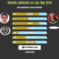 Dennis Johnsen vs Jay-Roy Grot h2h player stats