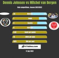 Dennis Johnsen vs Mitchel van Bergen h2h player stats