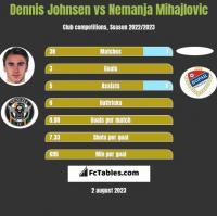Dennis Johnsen vs Nemanja Mihajlovic h2h player stats