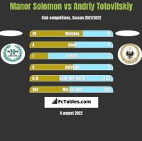 Manor Solomon vs Andrij Totowitskij h2h player stats