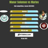 Manor Solomon vs Marlos h2h player stats
