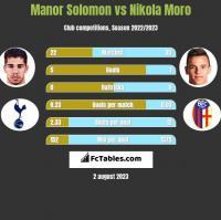 Manor Solomon vs Nikola Moro h2h player stats
