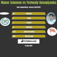 Manor Solomon vs Jewhen Konoplanka h2h player stats