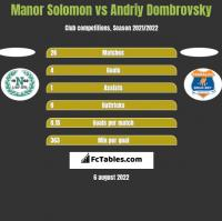 Manor Solomon vs Andriy Dombrovsky h2h player stats