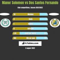 Manor Solomon vs Dos Santos Fernando h2h player stats